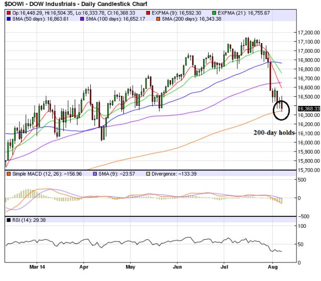 Dow_Aug7_Chart 1