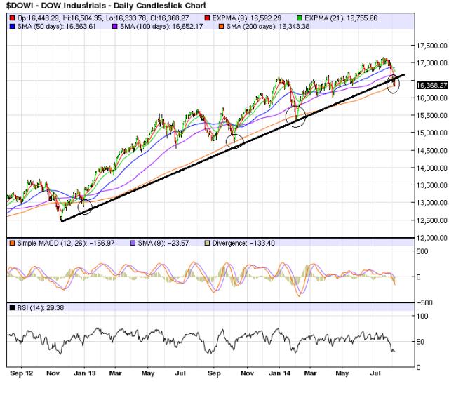 Dow_Aug7_Chart 2