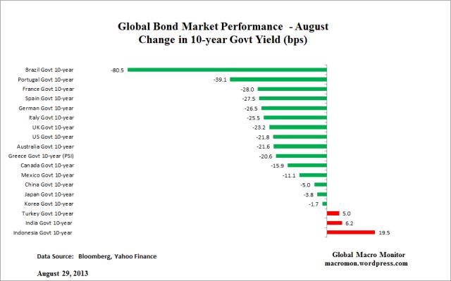 Global Bond_August