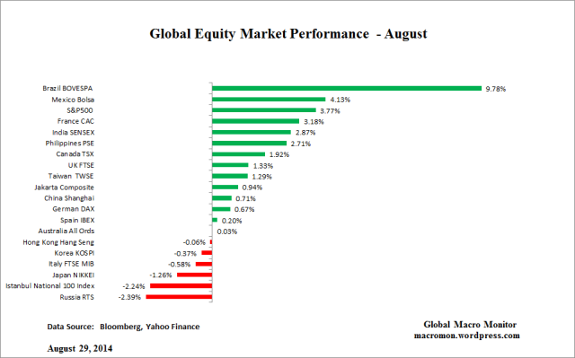 Global Equity_August
