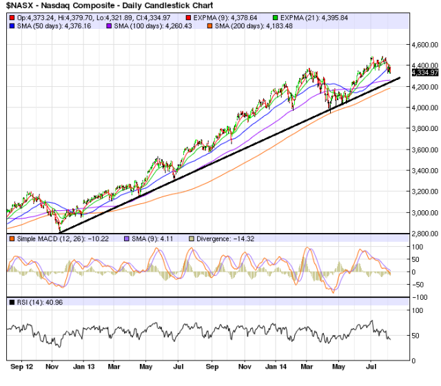 NASDAQ_Aug7_Chart 2