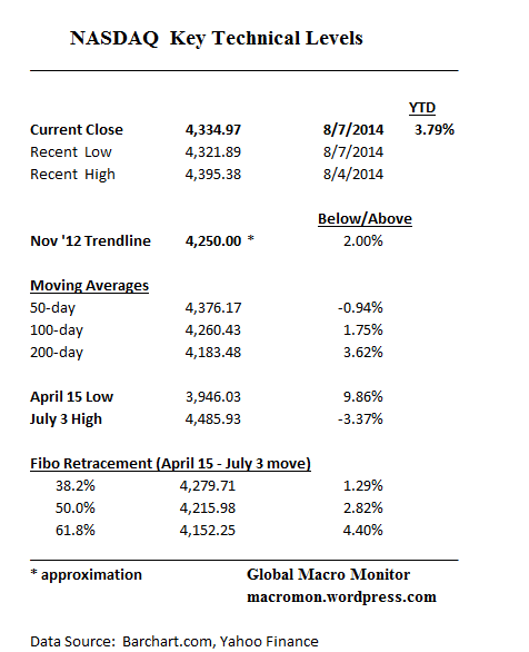 NASDAQ_Aug7_Key Levels