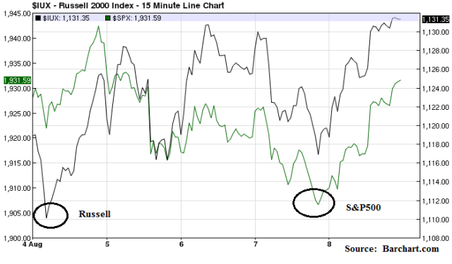 Russell_Aug8_Chart 3