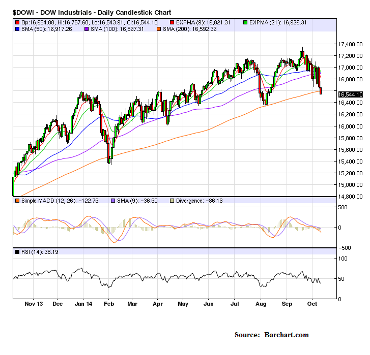 Oct10_Dow