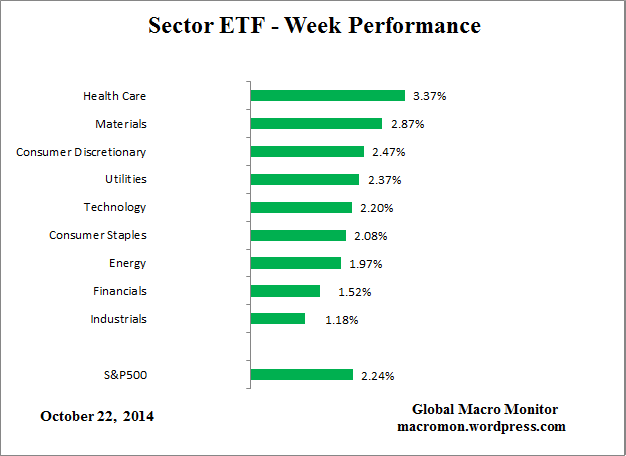 Sector_Week