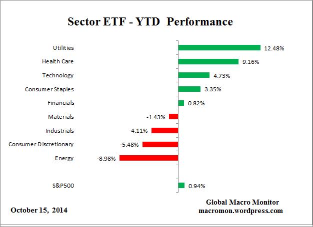 Sector_YTD