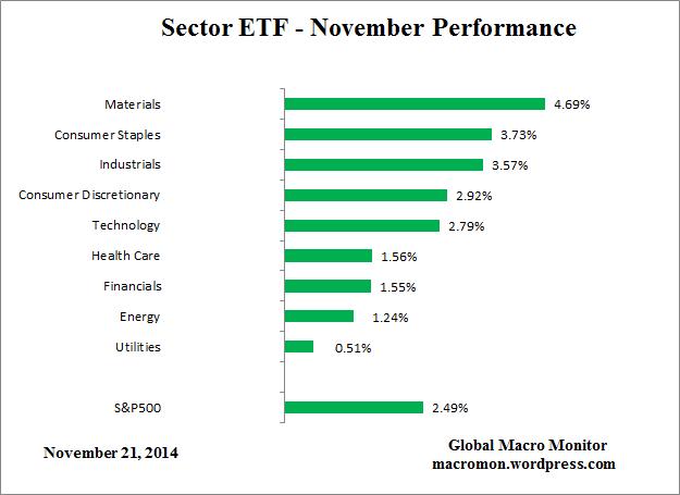 Sector_ETF_Month