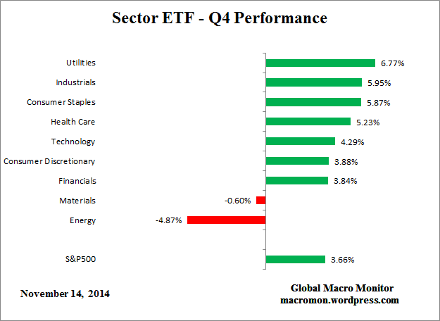 Sector_ETF_Q