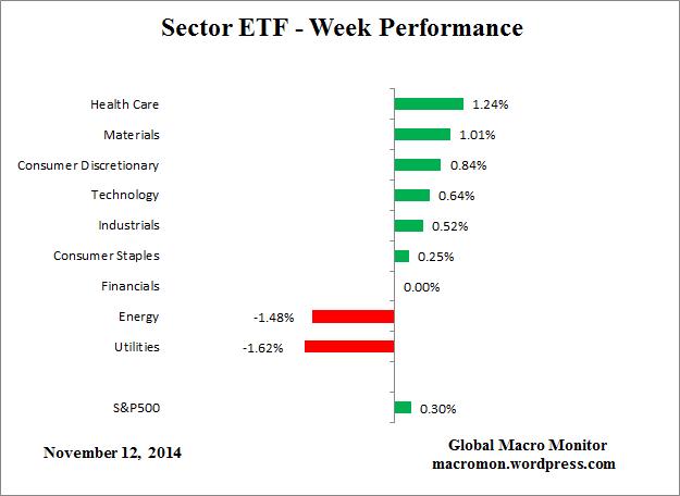 Sector_ETF_Week