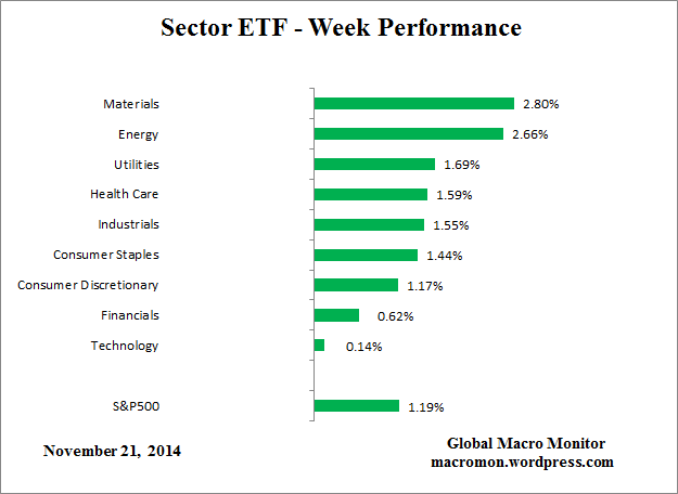 Sector_ETF_Week