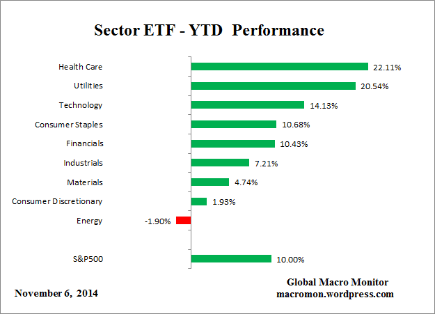 Sector_ETF_YTD
