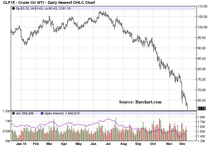 Dec10_Oil
