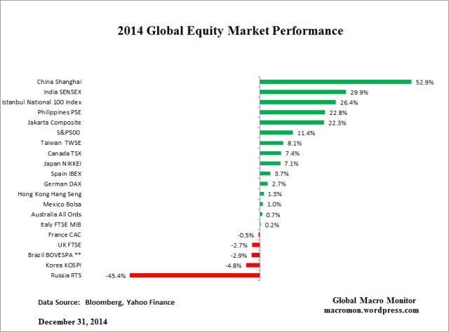 2014_Global Equities