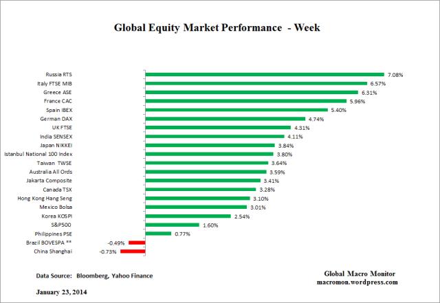 Global Equity_Week