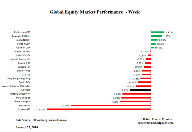 Global Equity_Week
