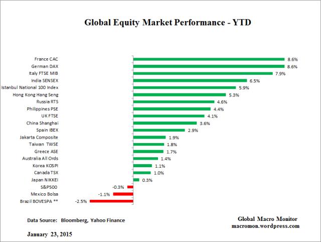 Global Equity_YTD