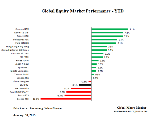Global Equity_YTD