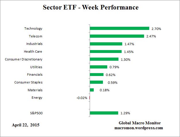 SectorETF_Week