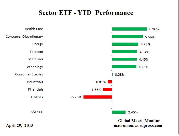 SectorETF_YTD