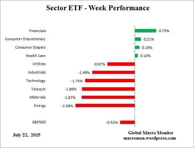 ETF_Week
