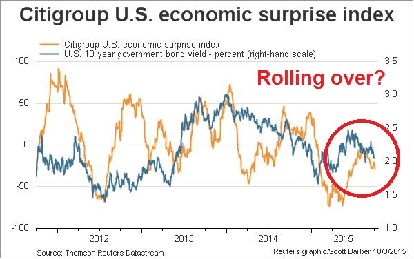 Citigroup Economic Surpris Index