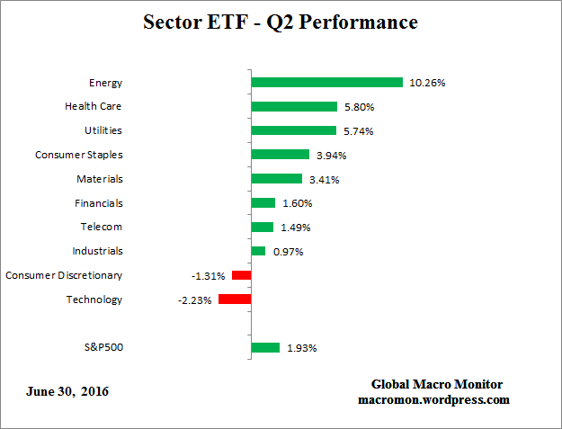 SectorETF_Q2