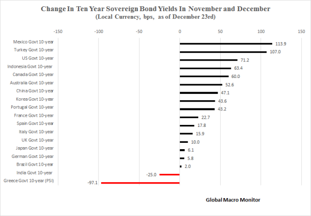change-in-ten-year-yields_dec26