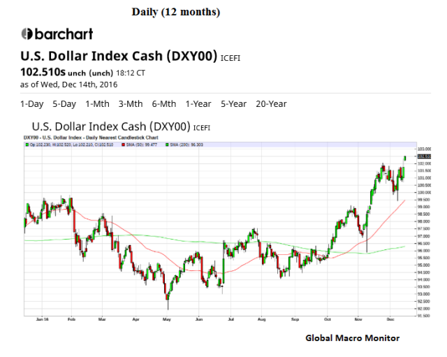 dollar_dec14_daily