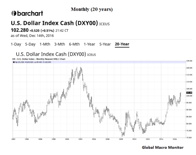 dollar_monthly