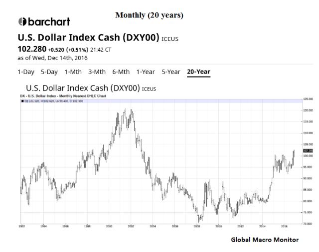 dollar_monthly