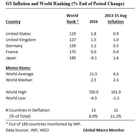 g5_inflation_dec19