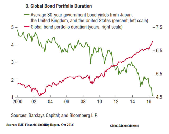 global-bond-portfolio-duration_dec26