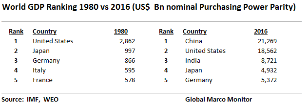 global-gdp-rankings