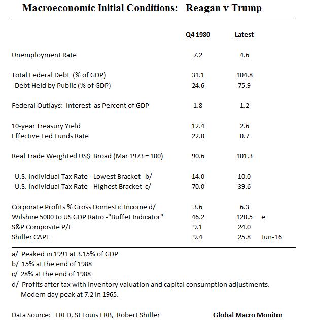 macro-conditions_reagan-v-trump_dec26