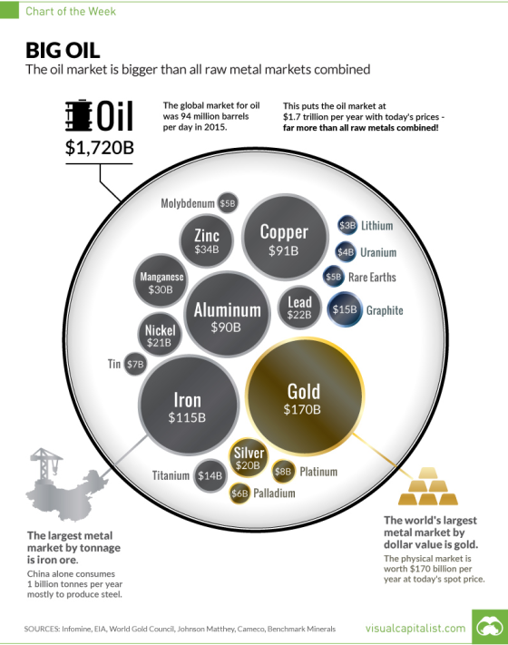 Oil v Commodities_Chart_Dec22.png