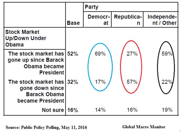 pp_stockmarket_poll_dec17