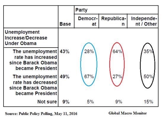 ppp_unemployment_poll_dec17
