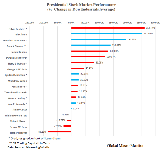 presidential_stock_chart_dec16