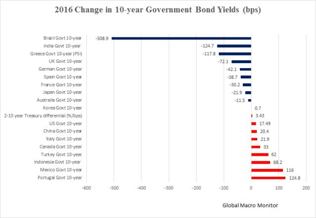 2016_bonds