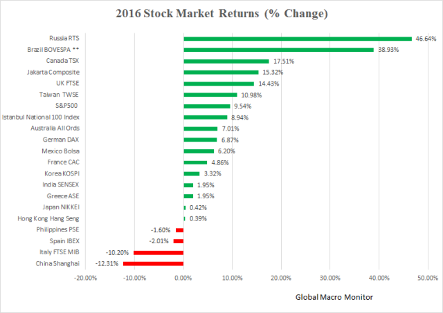 2016_stocks
