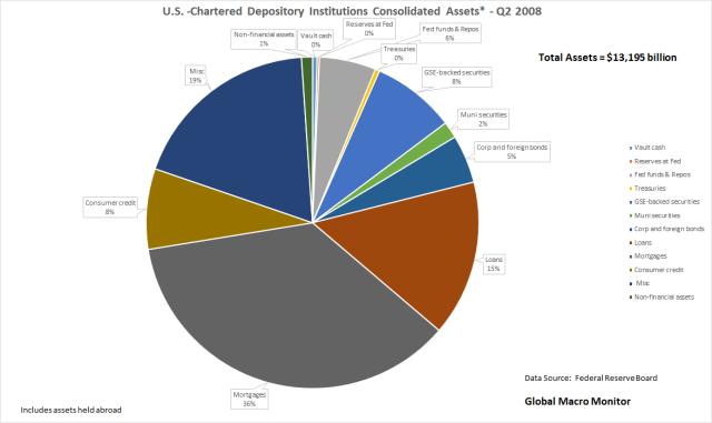 ban-assets_chart_q2008_jan9