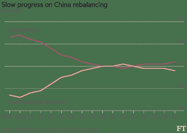 china-consumption