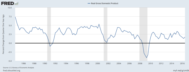 fred_gdp_growth