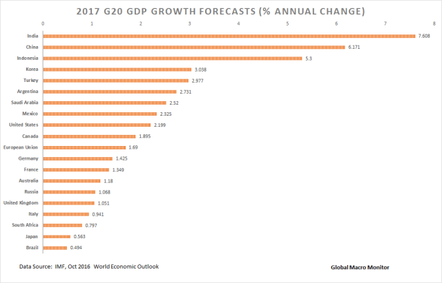 gdp-growth_g20_chart