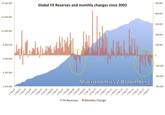 global-fx-reserves_jan14