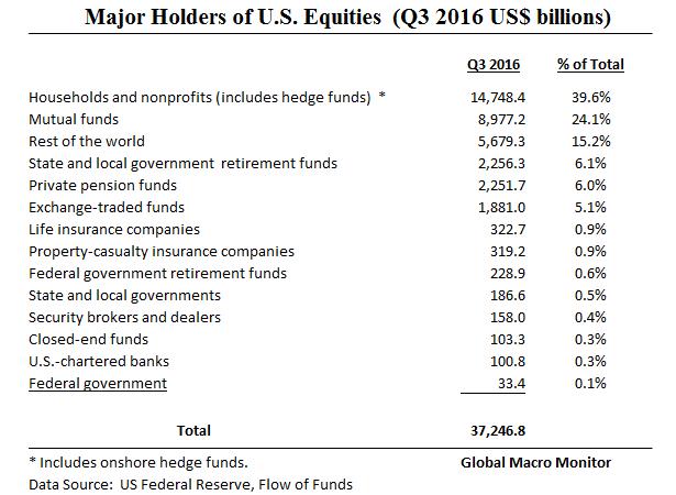 holders-of-u-s-equities_jan18