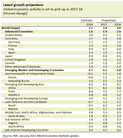imf_weo_update_jan18