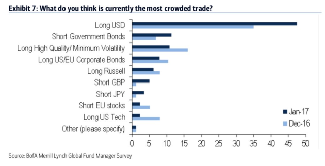most-crowded-trades_jan17