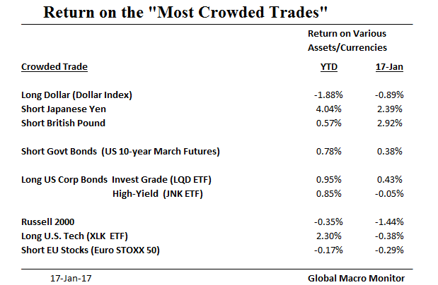 most-crowded-trades_returns_jan17