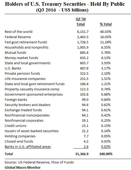 ownership-of-treasury-market